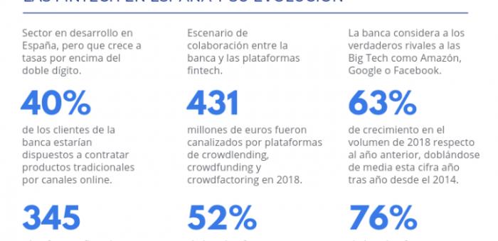 ¿Cuáles son las tendencias startup este 2020?